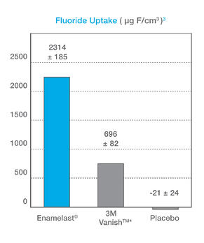 FluorideUptakeGraph