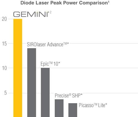 Gemini Peak Power Comparison Chart