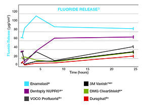 enamelast_fluoride_release