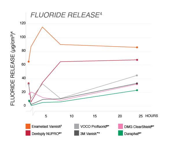 Fluoride Release Chart.jpg