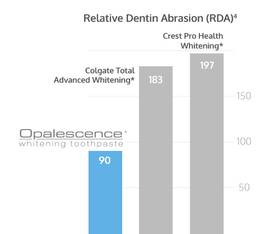 abrasion toothpaste.png